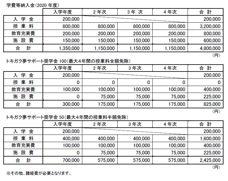 2020年度学費および奨学金額