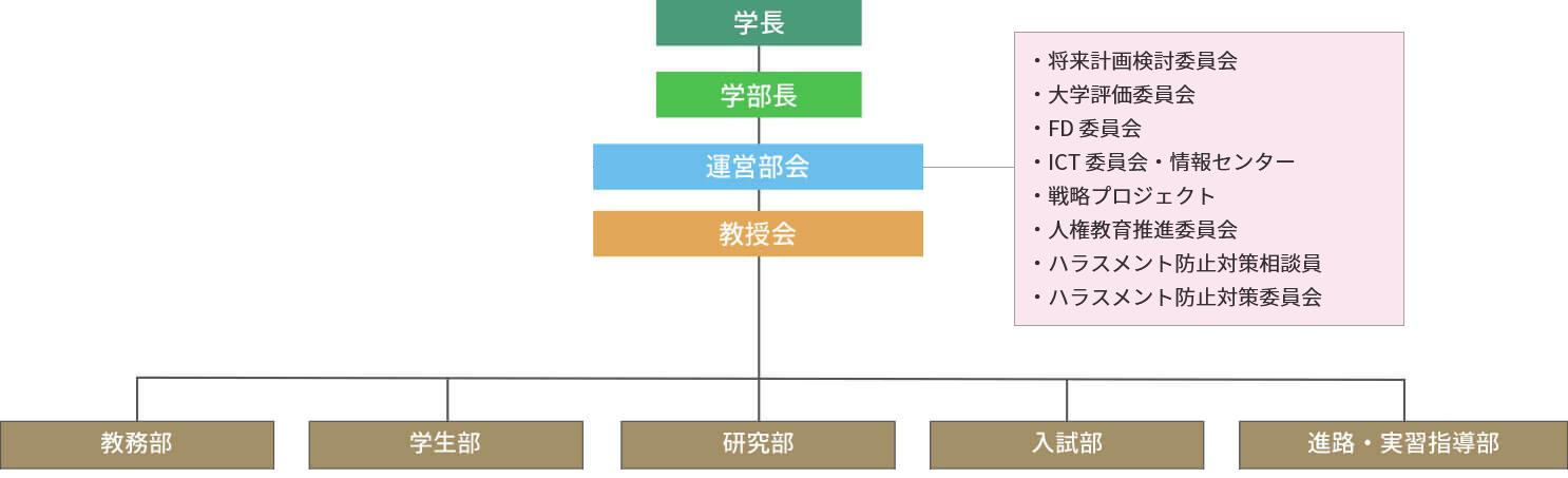 教員組織図